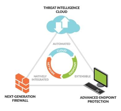 types-of-firewalls