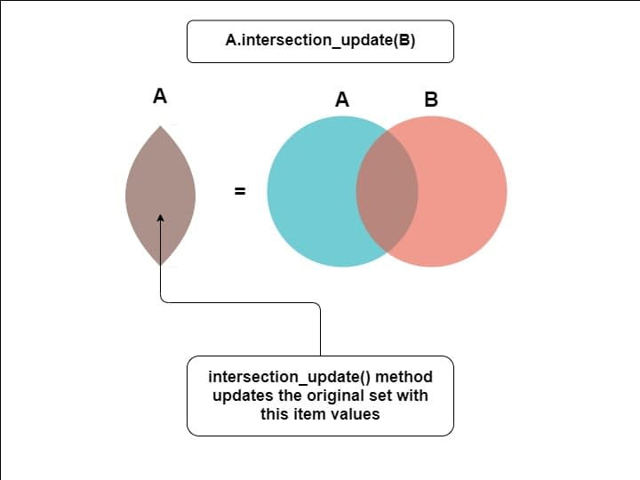 intersectionupdate in python