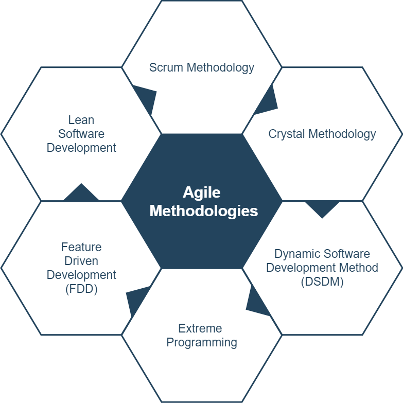 difference-between-agile-and-scrum