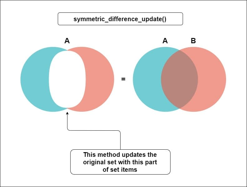 What is symmetric_difference_update() method in sets in python