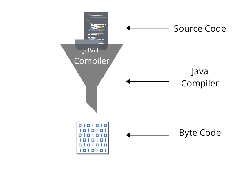 java-is-platform-independent-language