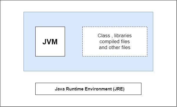 java-independent-language